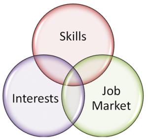 vaardigheden, interesse en arbeidsmarkt